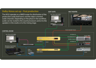 DAD AX32 Infographic Dolby Atmos