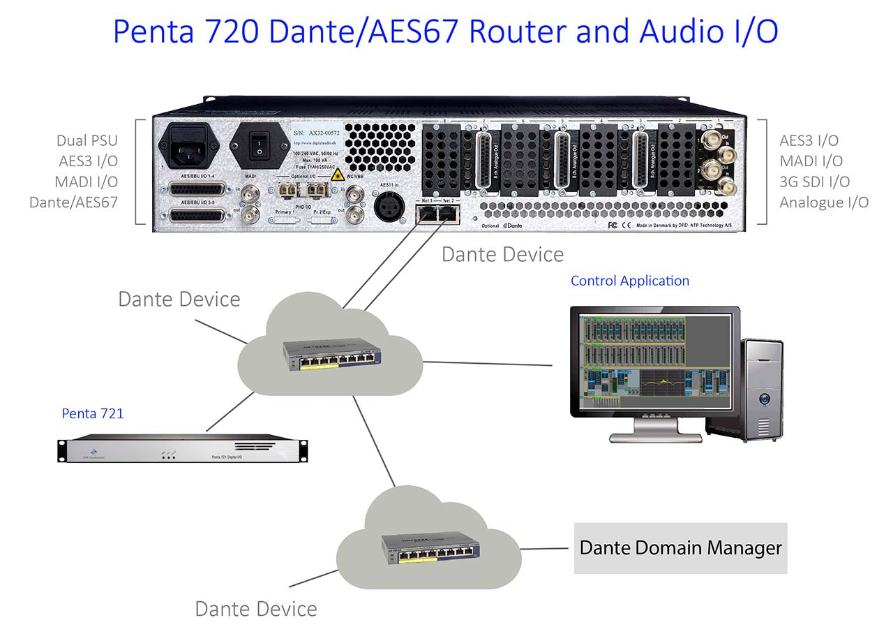 Penta 720 Dante/AES67 Router and Audio I/O